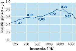 absorption chart Finetta premium